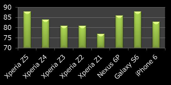 Xperia Z5のカメラ(静止画)評価は?