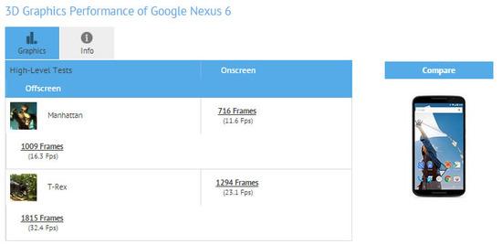 NEXUS6のベンチマークスコア