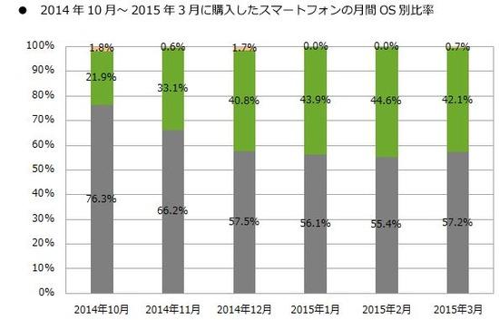 2014年下半期のiPhone・Androidのシェア