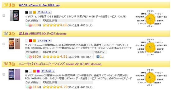comのユーザー満足度ランキングで2位