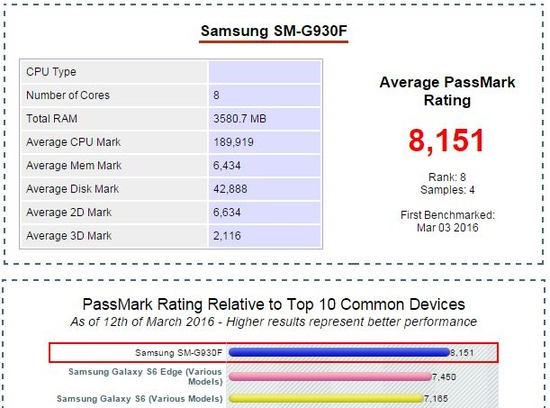SM-G930F(Exynos Octa版Galaxy S7)