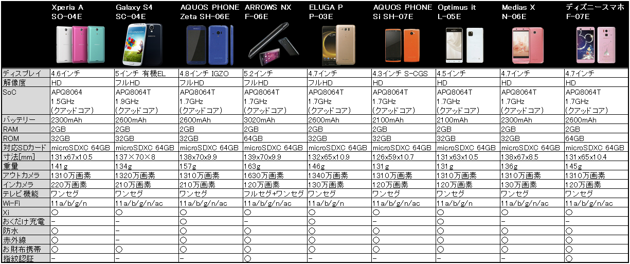 ドコモ2013年夏モデルのスペック比較表