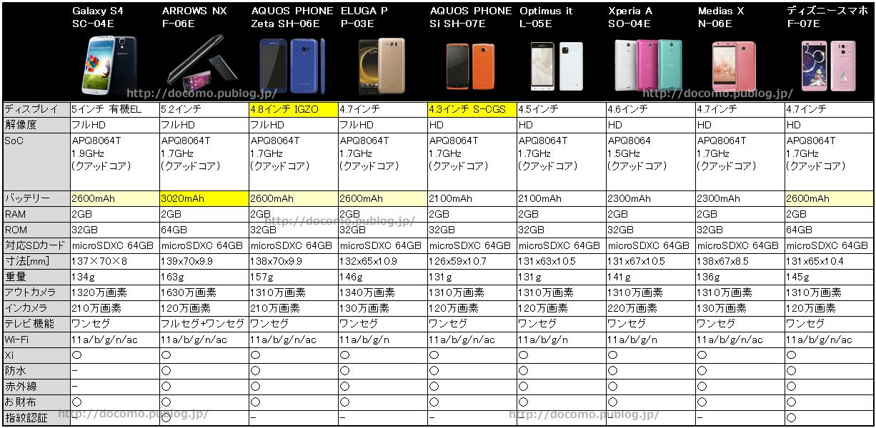 比較表:電池持ちに優れた2013年夏モデルスマホは?