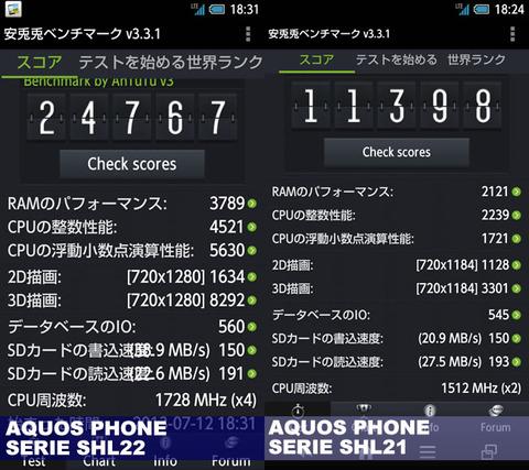 AQUOS PHONE SERIE(SHL21 SHL22)のベンチマーク結果比較