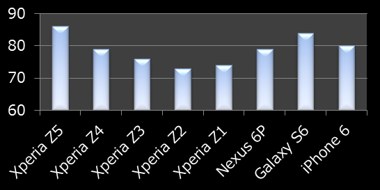 Xperia Z5のムービー録画評価は?