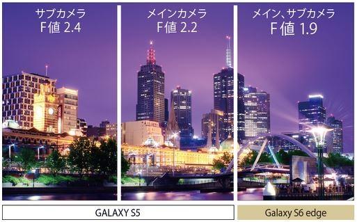 カメラも進化したGALAXY S6