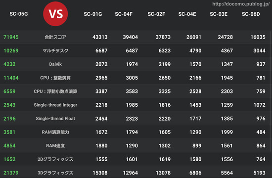 GALAXY Note Edge&S5とSC-05G比較