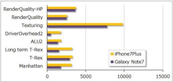 グラフィック性能比較@iPhone7 Plus vs Galaxy Note7 SC-01J