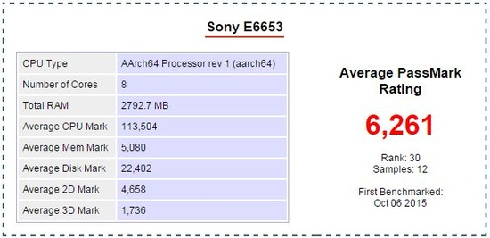 Xperia Z5 Antutu benchmark and PassMark