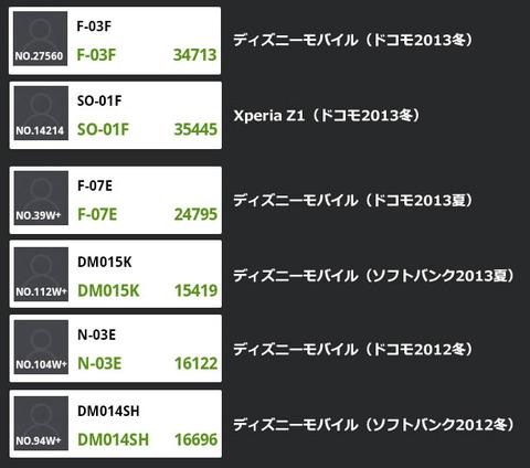 ディズニーモバイル F-03EとXperia Z1のAntutuベンチマーク比較