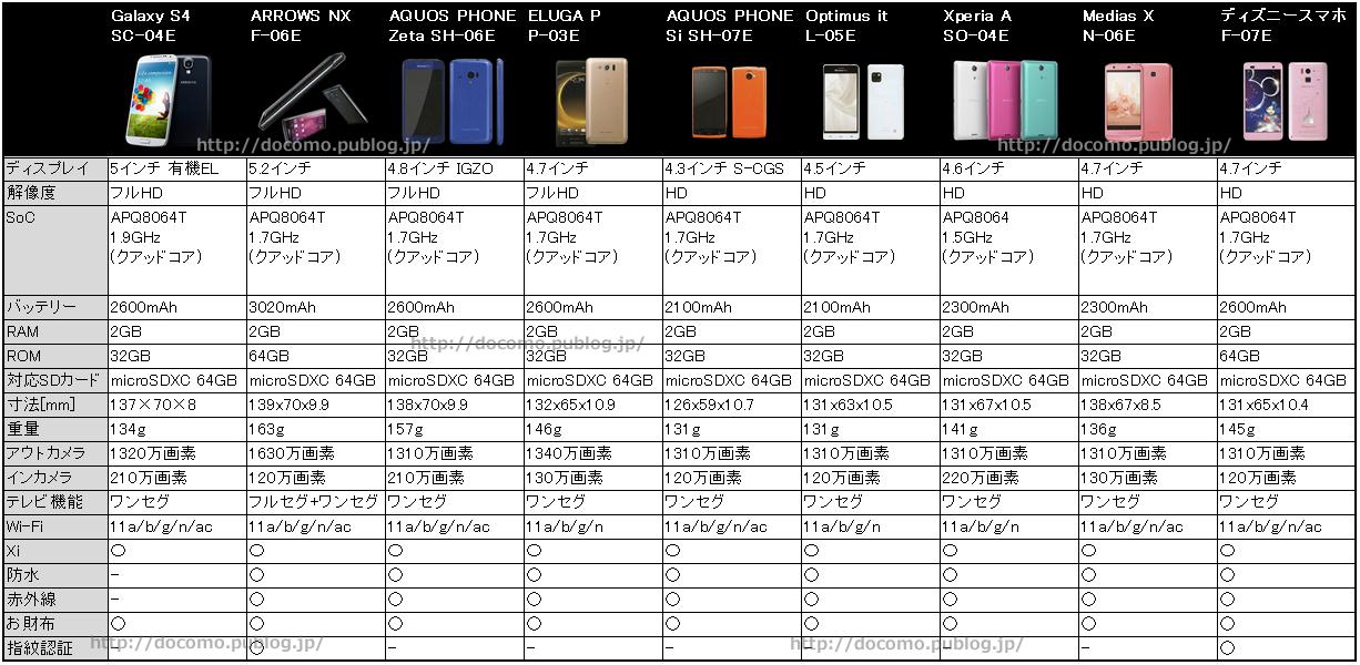 アクオスフォンSi SH-07E他、主要スマートフォン9機種のスペック比較