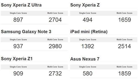 Xperia Z Ultra SOL24のGeekBench3結果