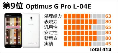 第9位:Optimus G Pro L-04E