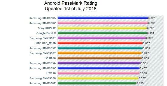 歴代スマートフォン性能ランキング@PassMark