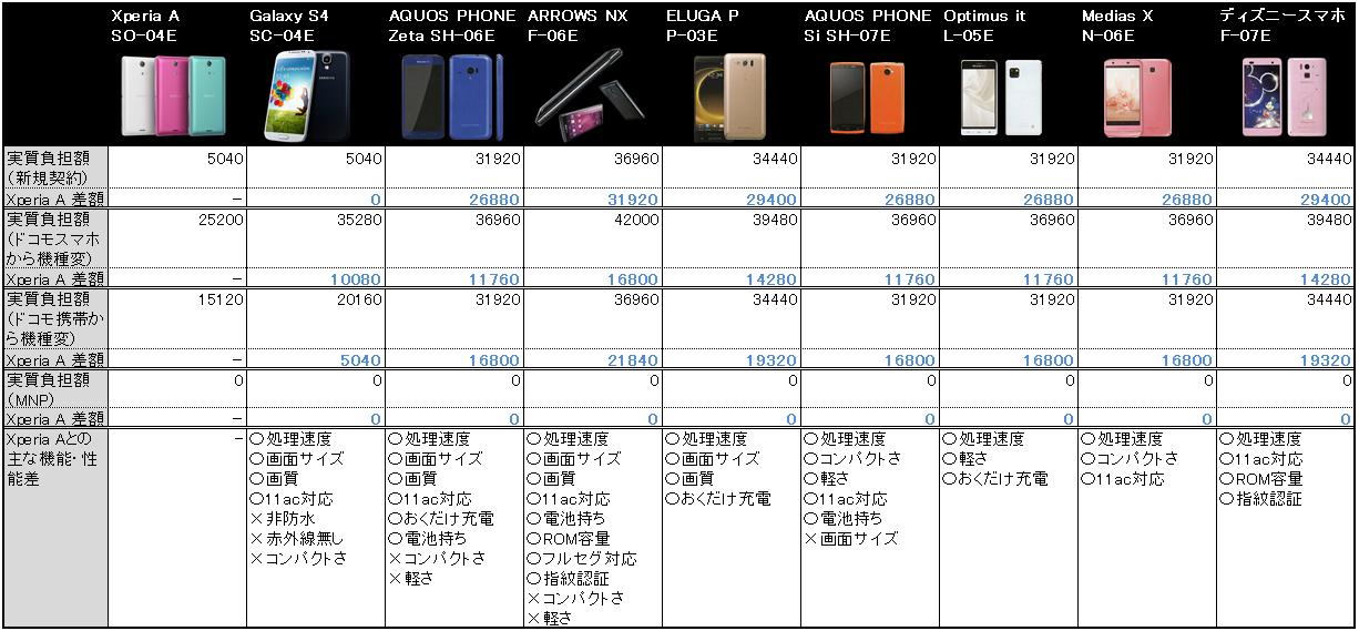 ドコモ2013年夏モデルの価格比較表