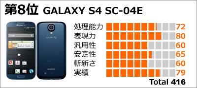 第8位:GALAXY S4 SC-04E