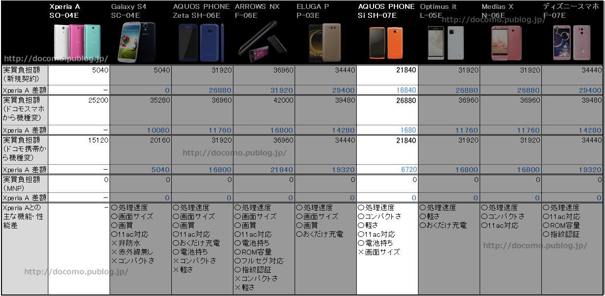 割引増加後のAQUOS PHONE si SH-07Eの価格とXperia A SO-04E比較