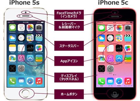 iPhone 5s・iPhone 5c各部の名称(本体前面)