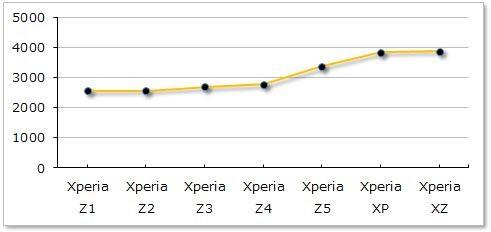 マルチコアのスコアを過去のXperiaシリーズと比べて見ると