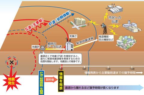 スマホの緊急地震速報が音声入りにアップデートされます