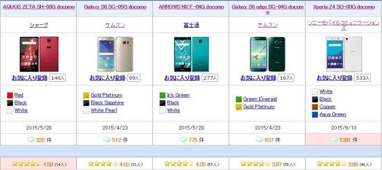 品質の高い&不具合の多いスマートフォンは?