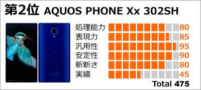 第2位:AQUOS PHONE Xx 302SH