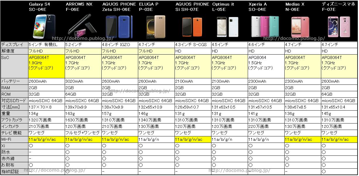 比較表:最もサクサク使える2013年夏モデルスマートフォン