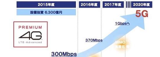 通信速度の向上