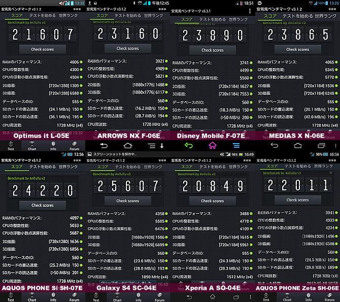 ドコモ2013年夏スマートフォンのベンチマーク結果一覧