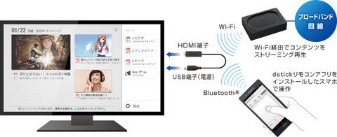 「スマホのdマーケットをテレビに表示」SmartTV dstick 01