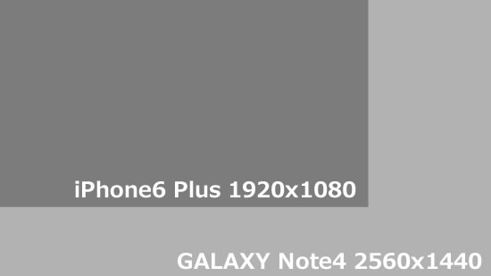 GALAXY Note4とiPhone6 Plus ディスプレイ解像度の比較