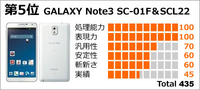 第5位:GALAXY Note3 SC-01F&SCL22
