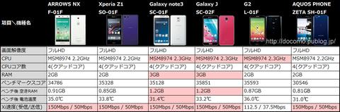 Galaxy note3 SC-01Fが最もサクサク