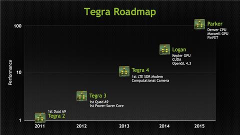 Tegra5やSnapdragon805搭載に期待の2014年夏モデル以降