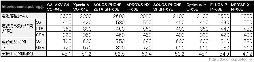 ドコモ公式のスマホの電池持ちに関する数値