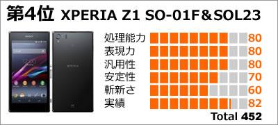第4位:XPERIA Z1 SO-01F&SOL23