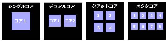 iPhone6とXperia Z3 処理能力(サクサク感)の比較