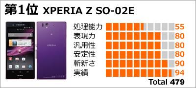 第1位:XPERIA Z SO-02E