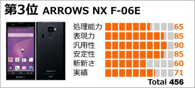 第3位:ARROWS NX F-06E