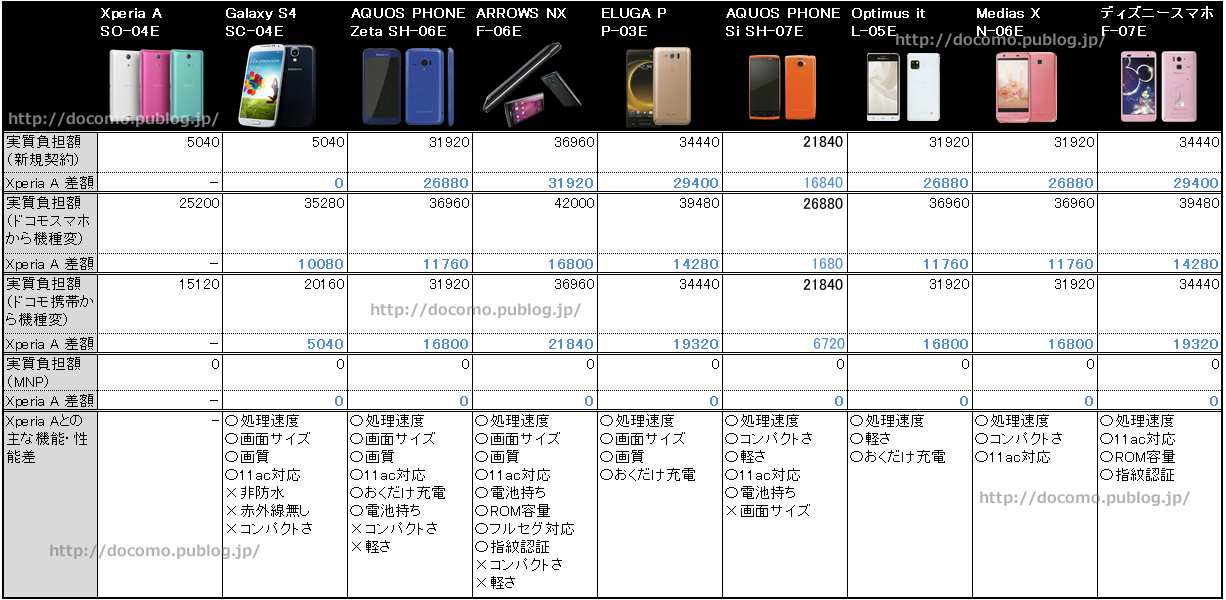 Xperia A SO-04Eとの性能・値段比較表
