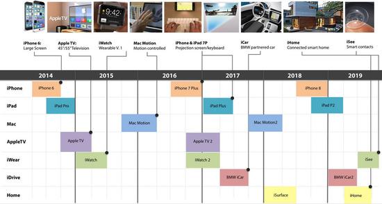 iPhone6s・6cの発表や発売日は?