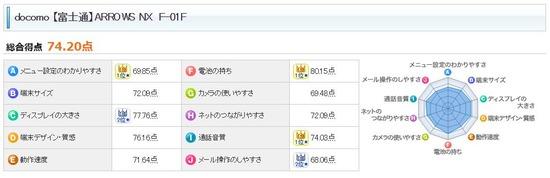 スマートフォンの満足度トップが富士通「ARROWS NX」に!
