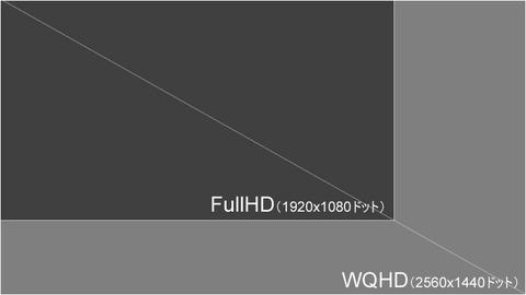 WQHD(2560x1440ドット)の解像度によって、電子書籍利用も快適