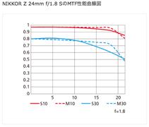 MTF-Z24mmF1.8