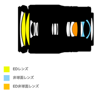 z24-200mmcomp