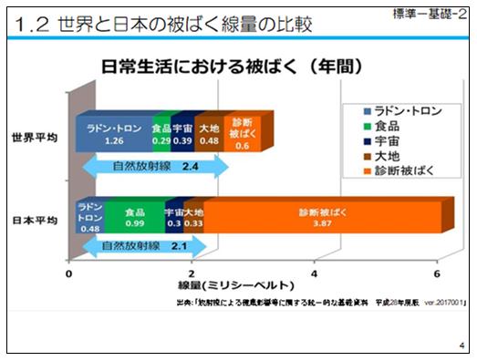 世界と日本の比較自然放射線