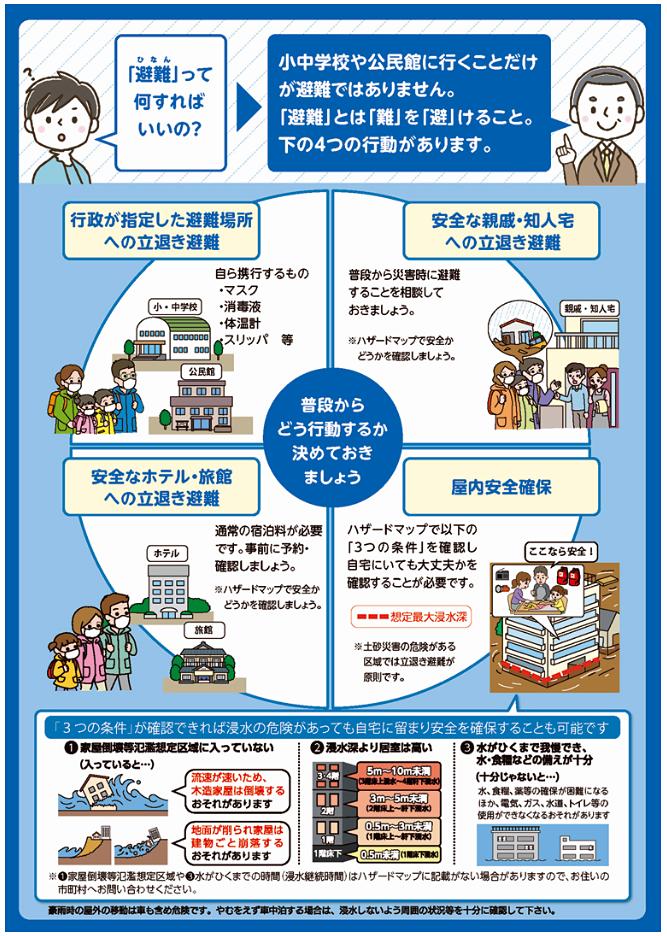 新たな避難情報に関するポスター・チラシ裏面