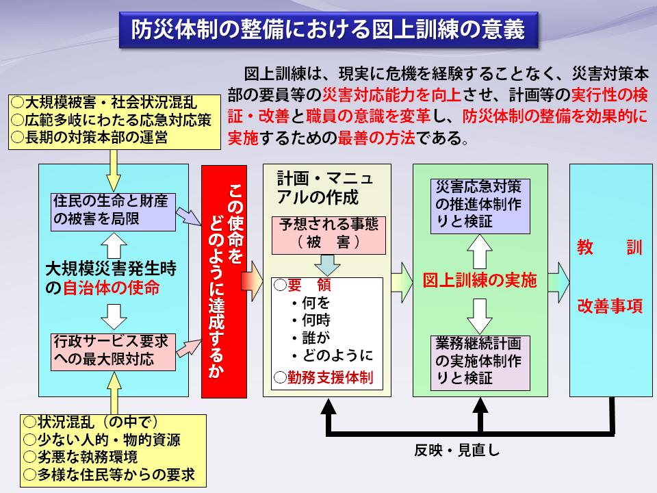 図4防災体制の整備における図上訓練の意義
