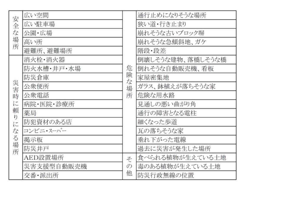 04 防災マップ記入内容