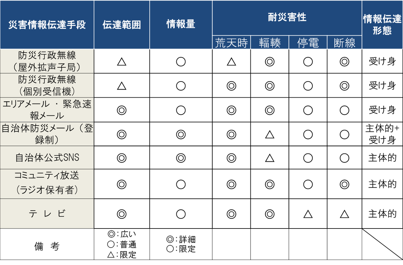 情報伝達手段の特徴2